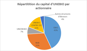 répartition capital